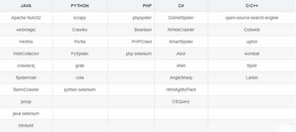 各大主流编程语言常用爬虫框架详细介绍